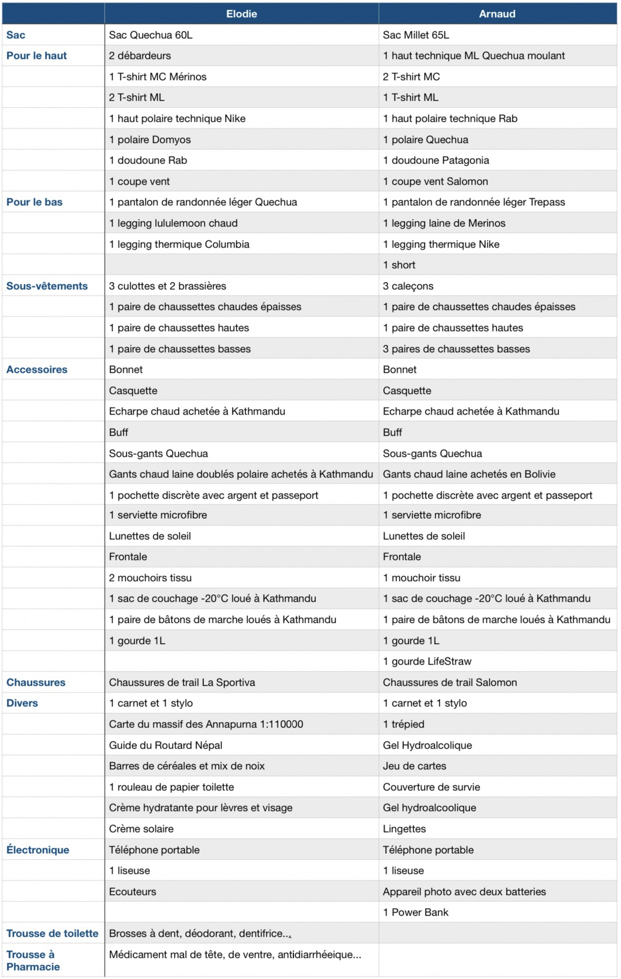 equipement trek nepal liste tableau
